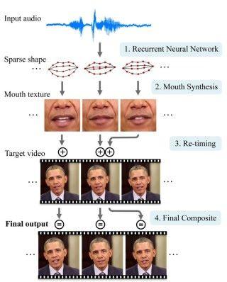 AI 學習嘴型的過程。