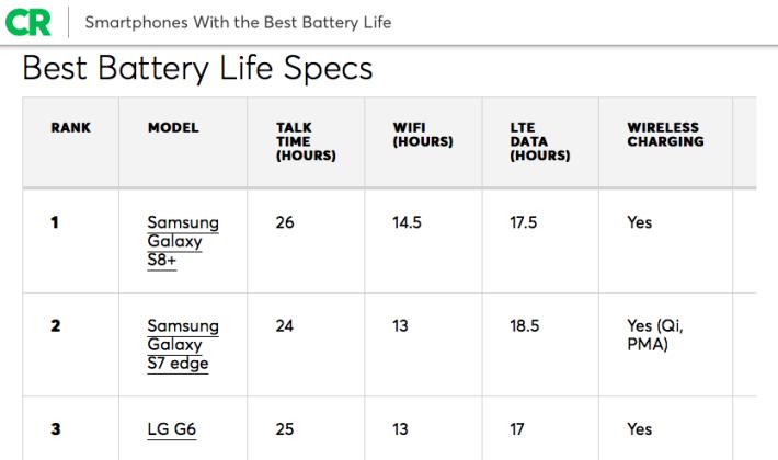 報告中頭三位有兩名都是 Samsung 手機拿下。
