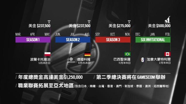 爭奪總值港幣214 萬元的賽季總獎金