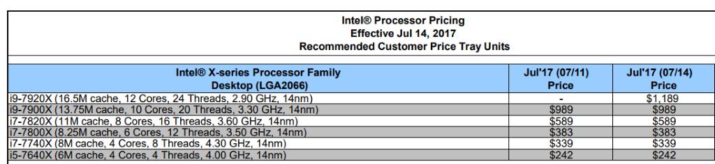 從價目表看到 i9-7920X 只有 2.9 GHz。(Source:Videocardz)