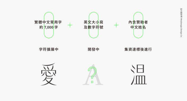 目前,風體會有超過7000個常用中文字。
