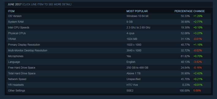 最受玩家歡迎的電腦規格。