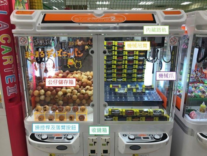夾公仔機可以分成幾個部分,各部分有不同的功能,分別是公仔儲存箱、操控桿、按鈕、機械爪、吊臂、路軌及收錢箱。