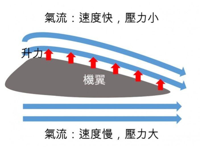 當空氣流經機翼的截面成拱形,在機翼上方流動的空氣分子因在同一時間內行走得較長的距離,相反在機翼下方流動的空氣分子走得較慢,造成在機翼上方的氣壓會比機翼下方低,下方較高氣壓就能支撐飛機浮在空氣中。