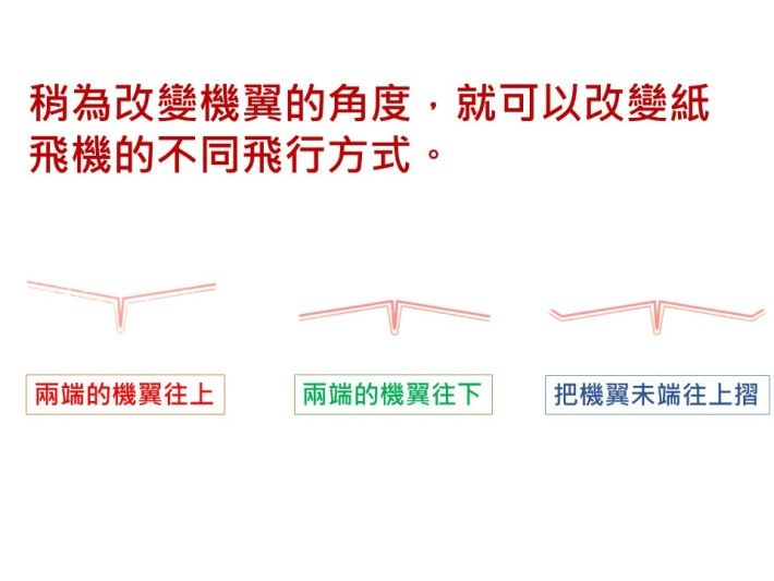 機頭重量愈大,紙飛機的穩定性就會提高,可是紙飛機的下墜力也同時會增加。機身重量之平衡點應於機頭開始量度的1/3位置,同時選用的紙質不宜太重。