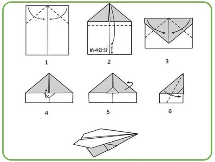 摺紙飛機的機翼需時要特別細心,因要維持兩邊機翼是對稱,少少的偏差都會影響飛行時的平衡性。