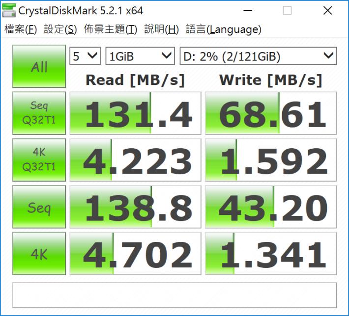 利用CrystalDiskMark在PC上作實測,實際讀 取速度接近140MB/s。