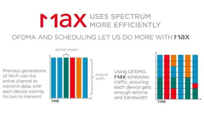 OFDMA 亦在同一時間讓多個裝置使用頻寬,相比以前要等第一台裝置傳輸完畢,才能讓第二台裝置開始傳輸,就像排隊輪候那樣。(不同顏色代表不同裝置。)