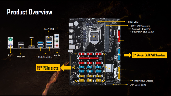 把 19 個 PCI-E 槽分成 3 組,並各自有 24 Pin 電源。