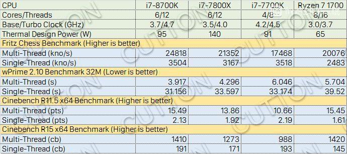 i7-8700K 表現比 i7-7800X 快 10%,價錢卻便宜一大截。