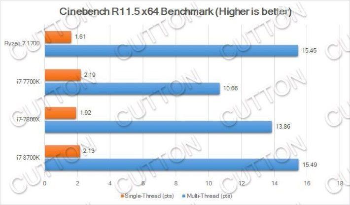 i7-8700K 的 Cinebench R11.5 跑分。