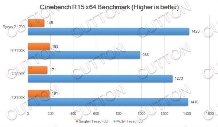 i7-8700K 的 Cinebench R15 跑分。