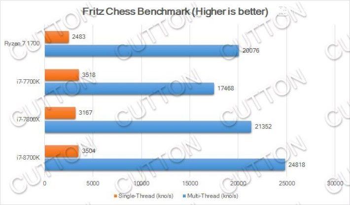 i7-8700K 的 Fritz Chess 跑分。