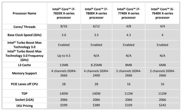 Core X i5 / 7 全系列規格 (可按圖放大)