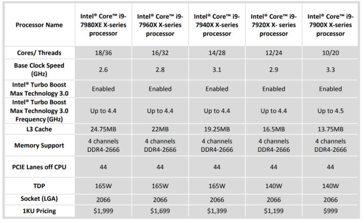 Core X i9 全系列規格 (可按圖放大)
