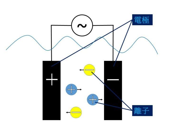 鹽度傳感器的運作原理就是利用兩個分離的電極,當傳感器的兩個電極放進液體中,液體內的離子就會令電流通,只要量度電流的大少,就能得出該溶液的鹽濃度。