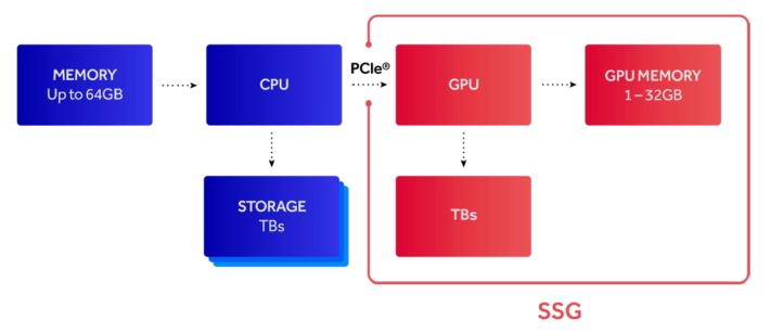 Radeon Pro SSG 就在顯示卡內部建立捷徑,運算時直接存取卡內 SSD 的資料,不用經過 CPU 及 PCIe 向外拿資料,速度快得多。