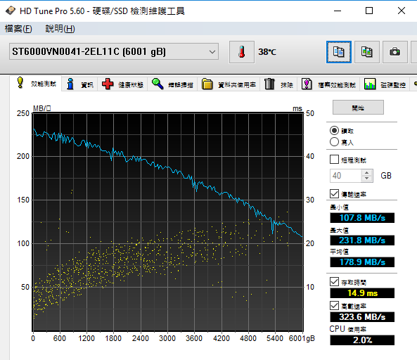 HD Tune Pro測出平均傳輸速度接近180MB/s。
