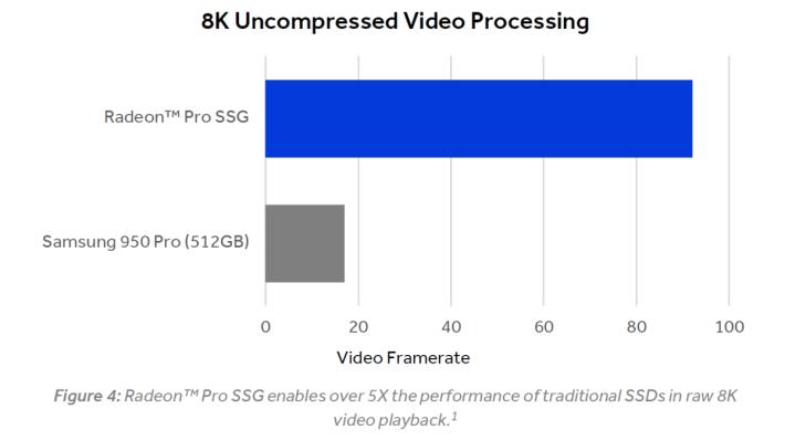 雖然 PCIe SSD 已經夠快,但 AMD Radeon Pro SSG 在播放 8K 影片時,Frame Rate 比普通 SSD 高 5.4 倍!