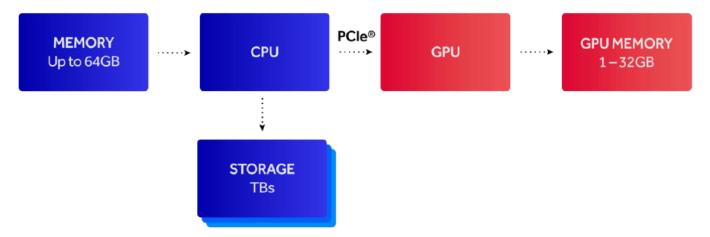 傳統顯示卡存取資料時,需經過 CPU 及主機板 PCIe 這兩個樽頸位。