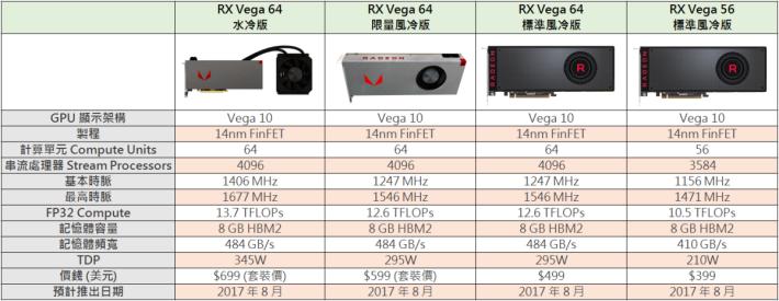AMD Vega 公版顯示卡之規格。