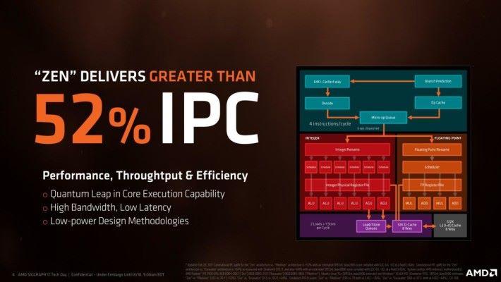 Ryzen 及 Ryzen Threadripper 採用的 Zen 架構的 IPC 較上代大幅提升 52%。