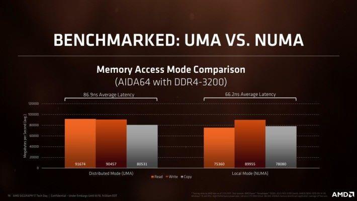 官方數字稱四通道 DDR4-3200 記憶體於 UMA 模式下,讀取頻寬可達接近90GB/s,但延遲值達86.9ns;NUMA模式下,讀取頻寬降至 73.6GB/s,但延遲值加快至 66.2ns。