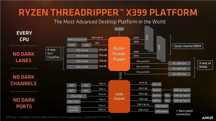 Ryzen Threadripper 及 AMD X399 平台的架構圖,擴充能力極之豐富。