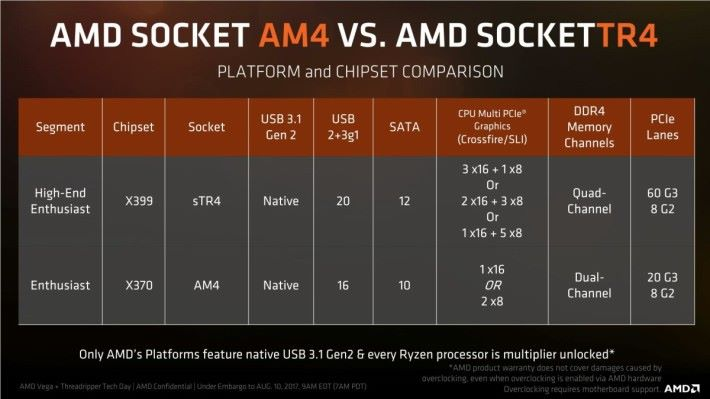 AMD X399 與 X370 晶片組的規格比較,差距其實不大。