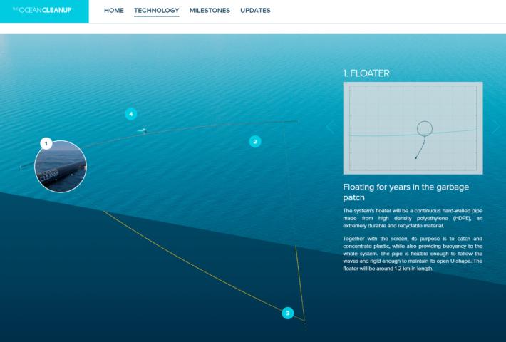 The Ocean Cleanup 技術上,運用浮力和波浪結合,依靠大自然觀察,建立出有效解決問題的方案。
