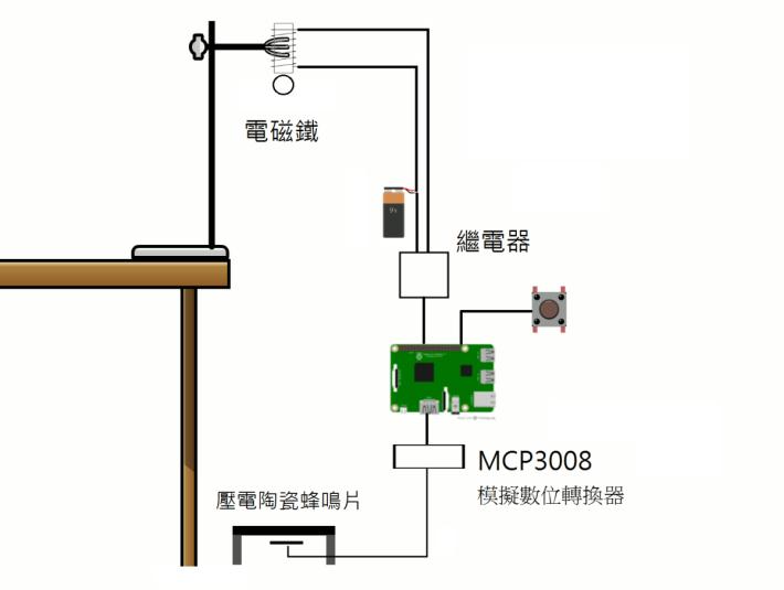 材料連接模擬圖
