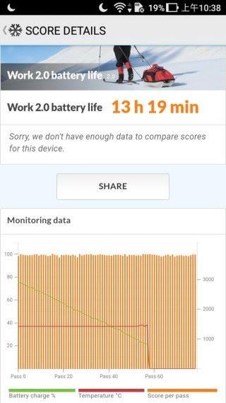 進行 PCMark 中的電池測試,可達 13 小時 19 分鐘的使用時間,極之耐用。