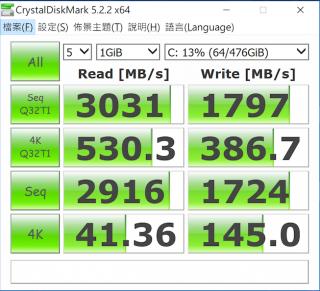內建 SSD 跑出 3,000MB/s 以上持續讀速,寫入亦有近 1,800MB/s,速度標青。