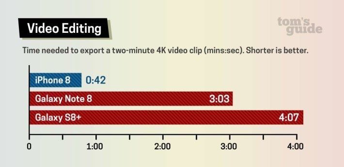 4K 影片處理速度比較。