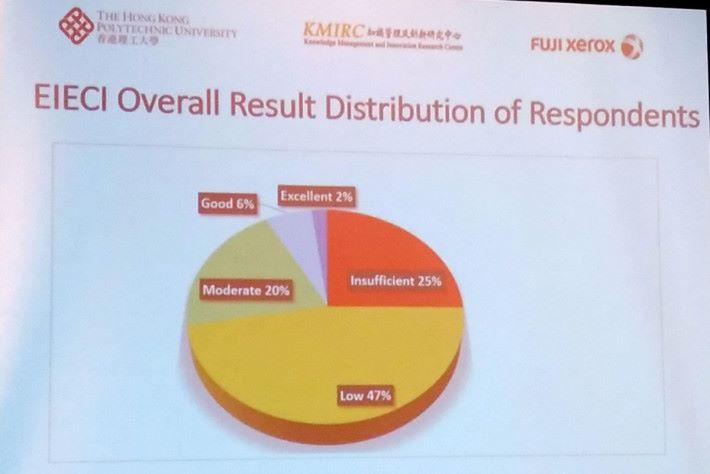 受訪的 100 間企業當中,有 72% 企業的表現屬於「低」或「不足」水平。