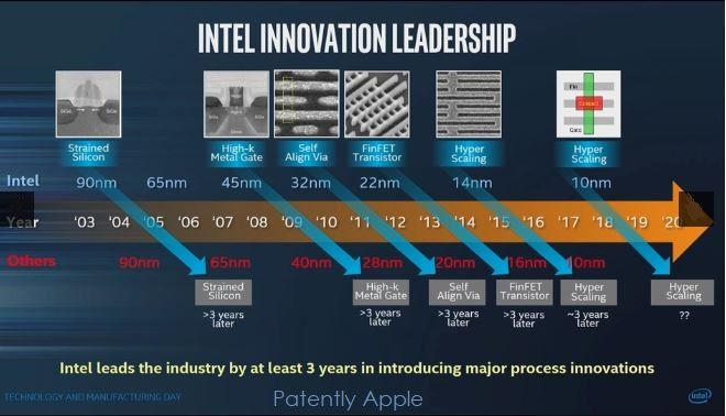 Intel 發展藍圖亦顯示 10nm 製程處理器會在 2018 - 2019 年推出。Source:Patently Apple