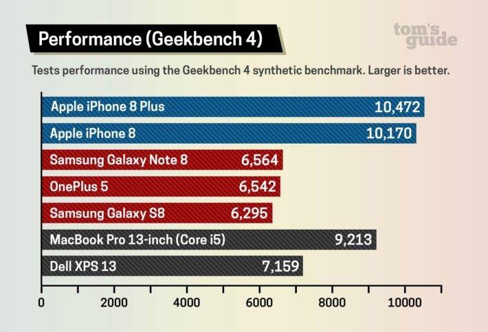 iPhone 8 及 8 Plus 在多核心跑分遠勝 S835 處理器。
