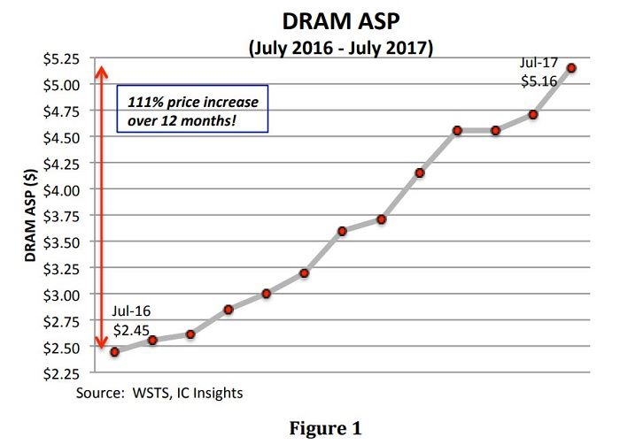 DRAM 平均零售價在一年內升了 111%。