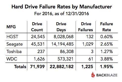 HGST 是 2016 年最低損壞率的硬碟品牌。Source:Backblaze