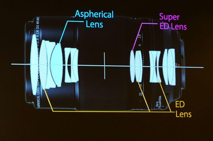 80mm Macro 的鏡組內有 1 塊非球面鏡、3 塊 ED 鏡片及 1 塊 ED 鏡片。