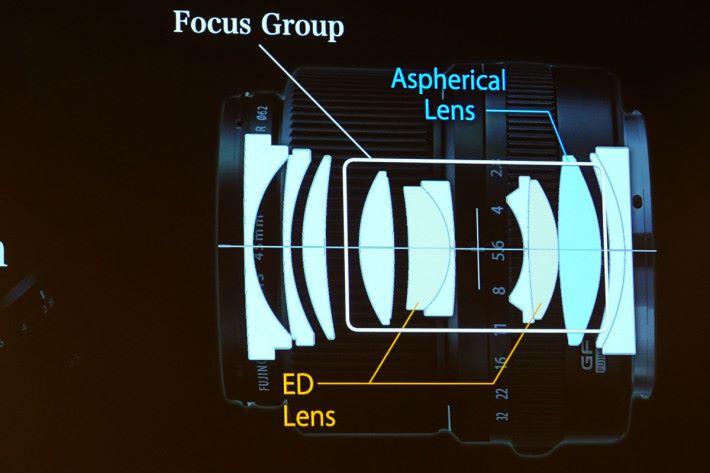 GF45mm f/2.8 鏡組內有 1 塊非球面鏡及 2 塊 ED 鏡片。