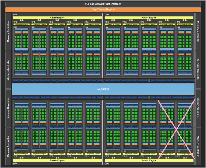 完整的 GP104-400 核心有 20 個 SM,如果 GTX 1070 Ti 採用 GP104-300 有 18 個 Core(少兩個 SM),將會有 2,304 個 CUDA Cores(綠色小格子)。
