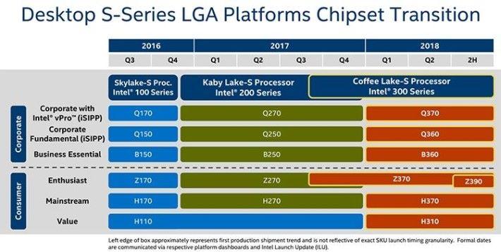 Intel 300 系列主機板路線圖。