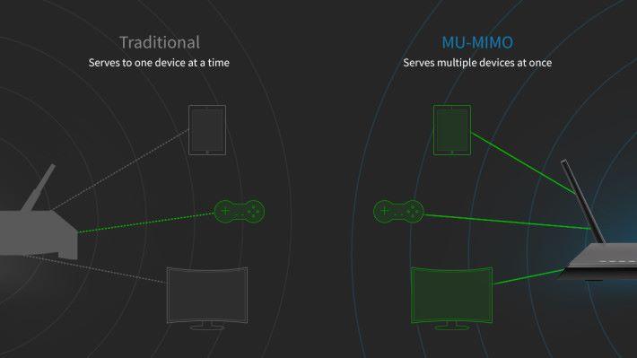 相比 SU-MIMO,MU-MIMO 可同時對多台裝置進行資料傳輸。