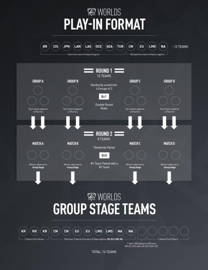 分組賽的4隊優勝者將進入小組賽,再去角逐淘汰賽的名額。
