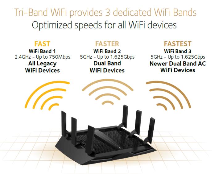 Netgear R8000P 支援 AC4000 無線速度(750 + 1625 + 1625Mbps)。