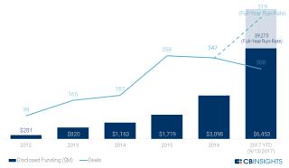 從 2012 年至今年 9 月 13 日,東南亞地區累計的融資金額及交易宗數。