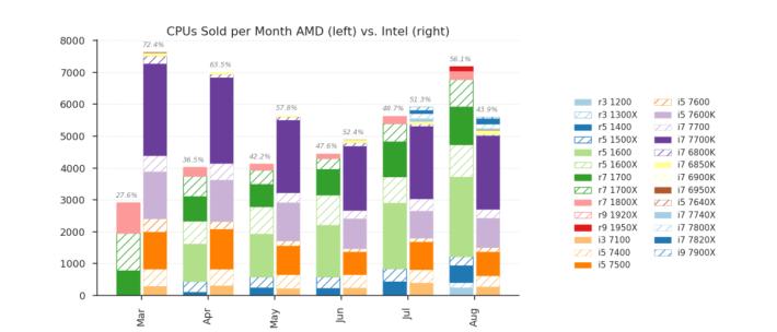 AMD CPU 在德國 Newegg 的八月銷售量佔 56%,超前 Intel。