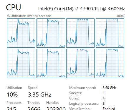 The Pirate Bay 網站會利用你的 CPU 資源來掘礦,所以 CPU 使用率會飆升。(Source:Reddit)