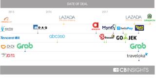 中國互聯網巨企持續投資於東南亞區的創業公司,當中不乏阿里巴巴、京東、騰訊等等。